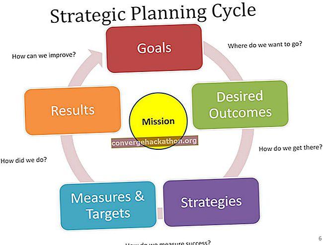 Strategisk planering