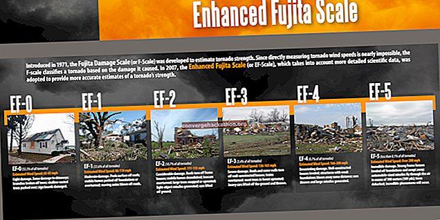 Förbättrad Fujita-skala av tornadointensitet